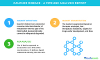 Technavio has published a new report on the drug development pipeline for Gaucher disease, including a detailed study of the pipeline molecules. (Graphic: Business Wire)