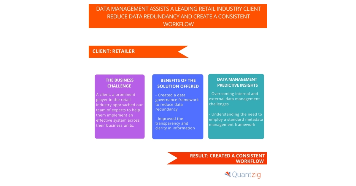 Reducing Data Redundancy With Quantzig's Data Management