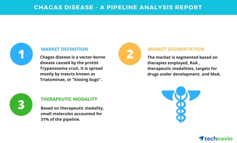 Technavio has announced its new research report on the drug development pipeline for Chagas disease. (Graphic: Business Wire)