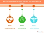 Big Data in Healthcare Trends You Must Know About. (Graphic: Business Wire)