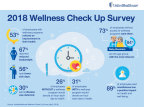 Here's an overview of the results from UnitedHealthcare's 2018 Wellness Check Up Survey, which reveals employees' attitudes and opinions about wellness programs and important health topics (Graphic: UnitedHealthcare).