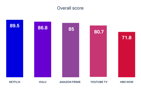 To learn more about why subscription video on-demand (SVOD) customers experience frustration or delight, 500 customers evaluated the SVOD apps based on five factors—Ease of use, Speed, Credibility, Aesthetics, and Delight. (Graphic: Business Wire)