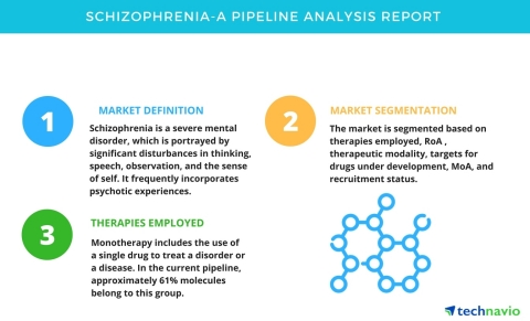 Technavio has announced its new research report on the drug development pipeline for schizophrenia. (Graphic: Business Wire)