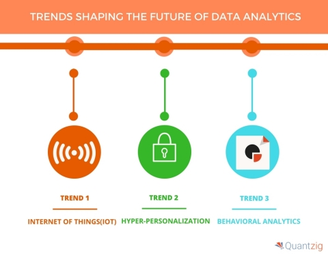 5 TRENDS SHAPING THE FUTURE OF DATA ANALYTICS (Graphic: Business Wire)