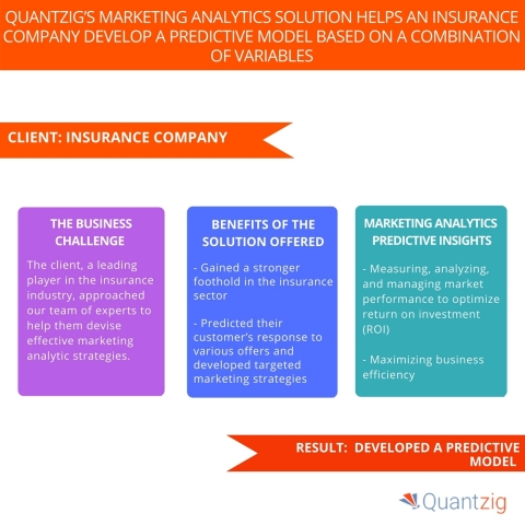 Quantzig's Marketing Analytics Solution Helps an Insurance Company Develop a Predictive Model Based on a Combination of Variables. (Graphic: Business Wire)