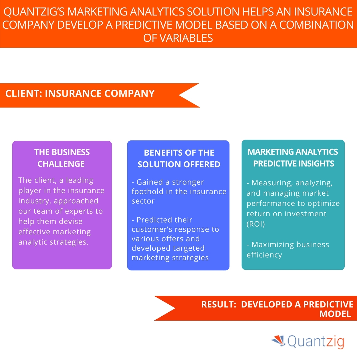 Quantzig's Data Management Solution Helped an Insurance Company to
