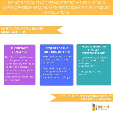 Infiniti's Product Marketing Strategy Helps a Leading Cardiac Pacemaker Manufacturer to Identify New Product Formulations & Modify Existing Product Promotion Strategy. (Graphic: Business Wire)