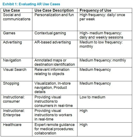 Exhibit 1: Evaluating AR Use Cases (Graphic: Business Wire).
