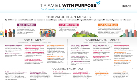 Hilton's Travel with Purpose 2030 Value Chain Targets (Graphic: Business Wire)