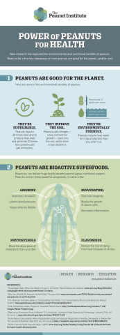 Power of Peanuts for Health Infographic (Graphic: Business Wire)