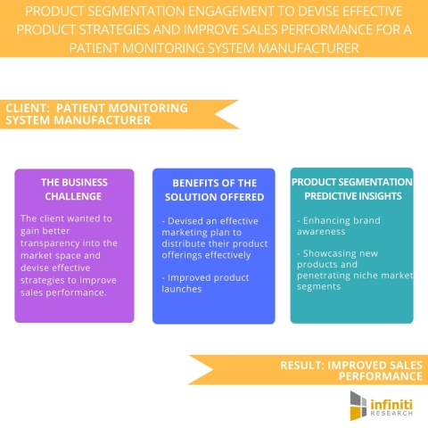 Product Segmentation Engagement to Devise Effective Product Strategies and Improve Sales Performance for a Patient Monitoring System Manufacturer. (Graphic: Business Wire)