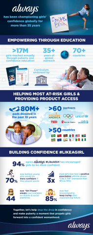 Always Menstrual Hygiene Day (Graphic: Business Wire)