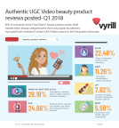 VYRILL UGC Video Beauty Infographic (Graphic: Business Wire)