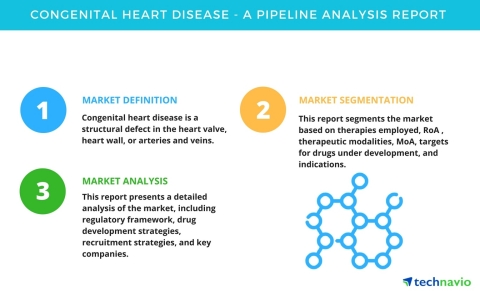 Technavio has announced its new research report on the drug development pipeline for congenital heart disease. (Graphic: Business Wire)