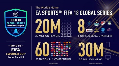 The EA SPORTS FIFA 18 Global Series has catapulted the world's most popular sports videogame franchise to new competitive gaming heights, as more than 20 million players around the world engaged in competitive play in FIFA this season and chased the dream of becoming world champion of the world's game. (Graphic: Business Wire)