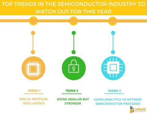 Top Trends in the Semiconductor Industry To Watch Out For This Year. (Graphic: Business Wire)