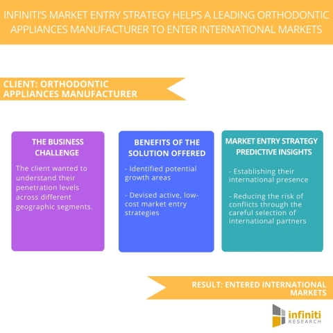 Infiniti's Market Entry Strategy Helps a Leading Orthodontic Appliances Manufacturer to Enter International Markets. (Graphic: Business Wire)