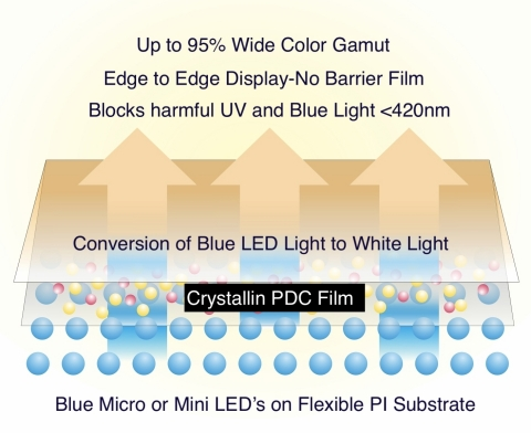 Patented Crystallin® down-conversion film technology (Graphic: Business Wire)