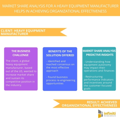 Market Share Analysis for A Heavy Equipment Manufacturer Helps in Achieving Organizational Effectiveness. (Graphic: Business Wire)