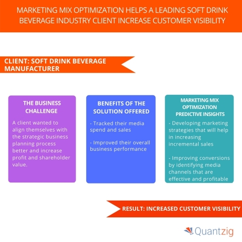 Marketing Mix Optimization Helps A Leading Soft Drink Beverage Industry Client Increase Customer Visibility. (Graphic: Business Wire)