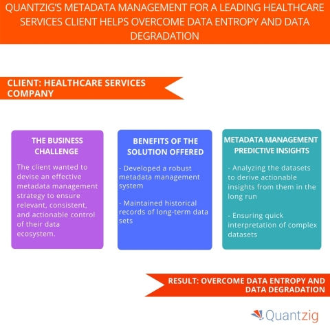 Quantzig's Metadata Management for A Leading Healthcare Services Client Helps Overcome Data Entropy and Data Degradation. (Graphic: Business Wire)