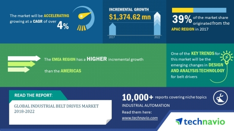 Technavio has published a new market research report on the global industrial belt drives market from 2018-2022. (Graphic: Business Wire)