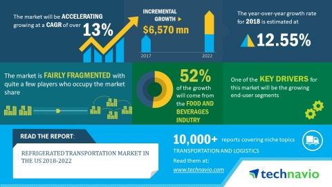 Technavio has published a new market research report on the refrigerated transportation market in the US from 2018-2022. (Graphic: Business Wire)