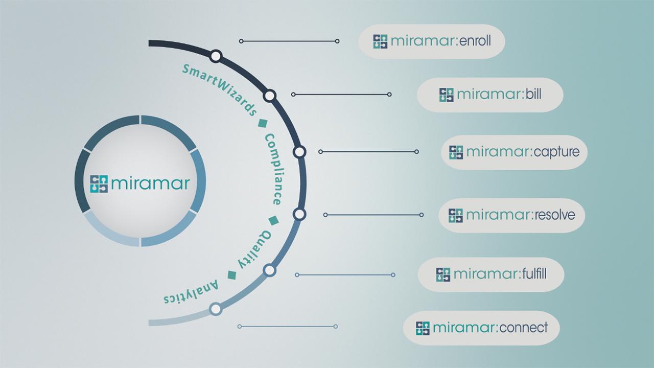 Miramar - proprietary end-to-end enrollment & billing technology for Medicare member management.