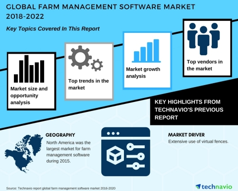 Technavio has published a new market research report on the global farm management software market from 2018-2022. (Graphic: Business Wire)