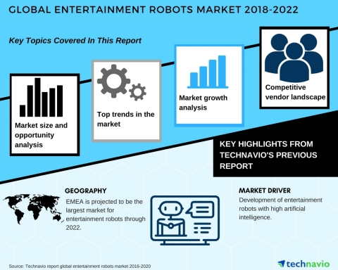 Technavio has published a new market research report on the global entertainment robots market from 2018-2022. (Graphic: Business Wire)