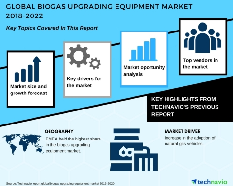 Technavio has published a new market research report on the global biogas upgrading equipment market from 2018-2022. (Graphic: Business Wire)