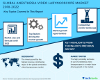 Technavio has published a new market research report on the global anesthesia video laryngoscope market from 2018-2022.