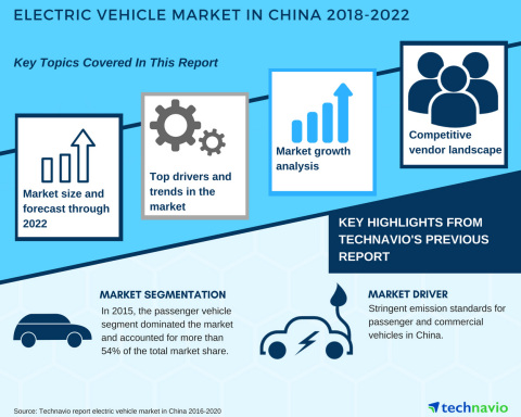 Technavio has published a new market research report on the electric vehicle market in China from 2018-2022.