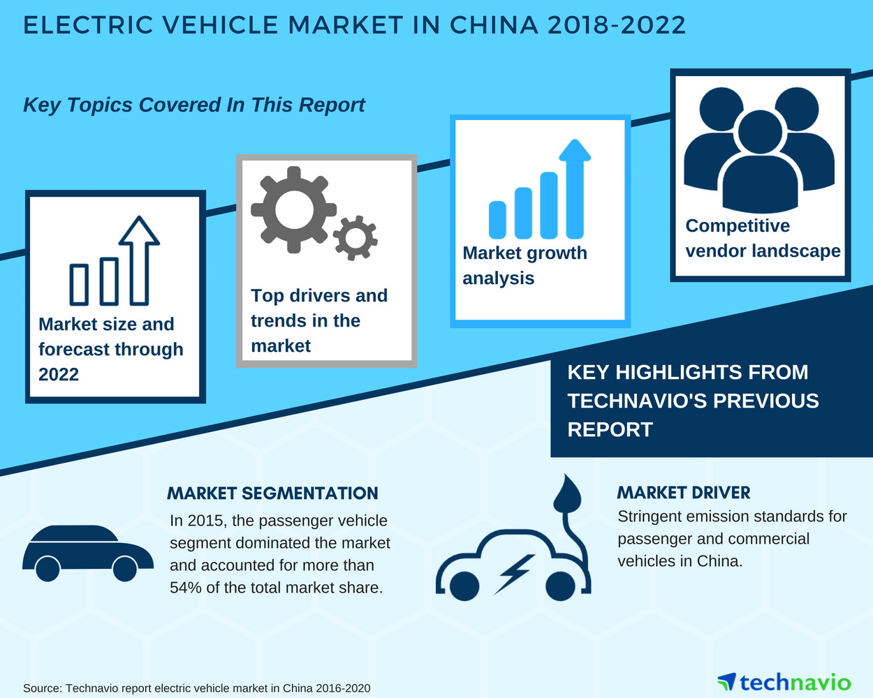 Electric Vehicle Market In China