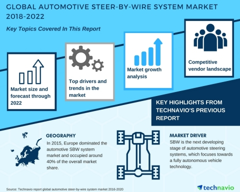 Technavio has published a new market research report on the global automotive steer-by-wire system market from 2018-2022.
