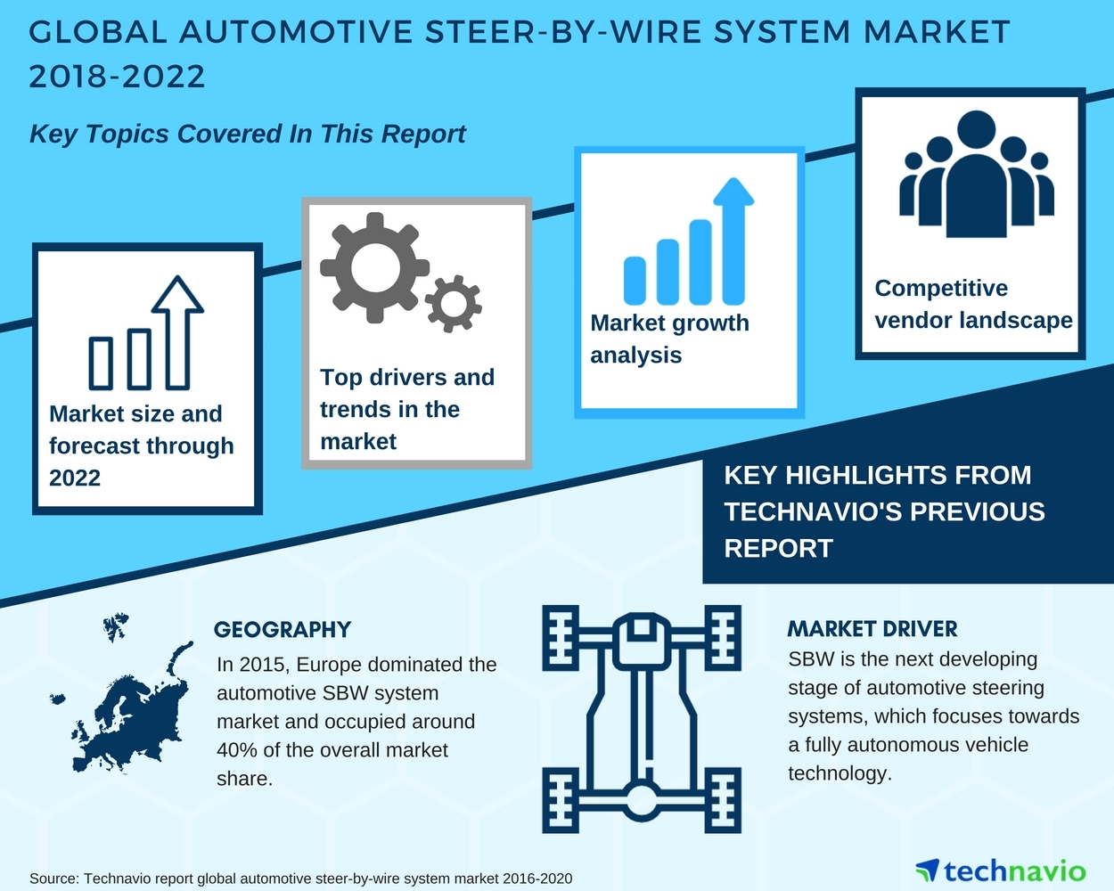 Global Automotive Steer By Wire System Market Top Industry Insights Technavio Business