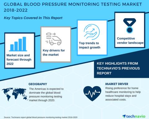 global blood pressure monitoring testing market rising. Black Bedroom Furniture Sets. Home Design Ideas