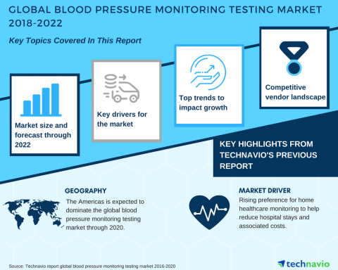 Technavio has published a new market research report on the global blood pressure monitoring testing market from 2018-2022.
