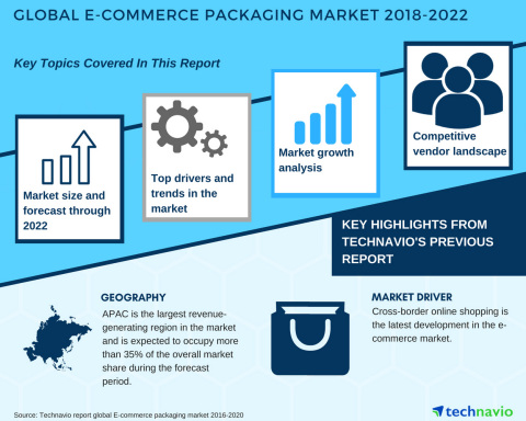 Technavio has published a new market research report on the global E-commerce packaging market from 2018-2022.