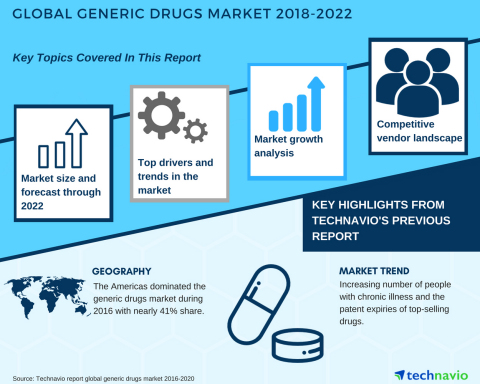 Technavio has published a new market research report on the global generic drugs market from 2018-2022.