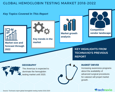 Technavio has published a new market research report on the global hemoglobin testing market from 2018-2022.