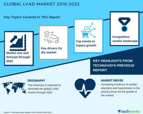 Technavio has published a new market research report on the global LVAD market from 2018-2022.