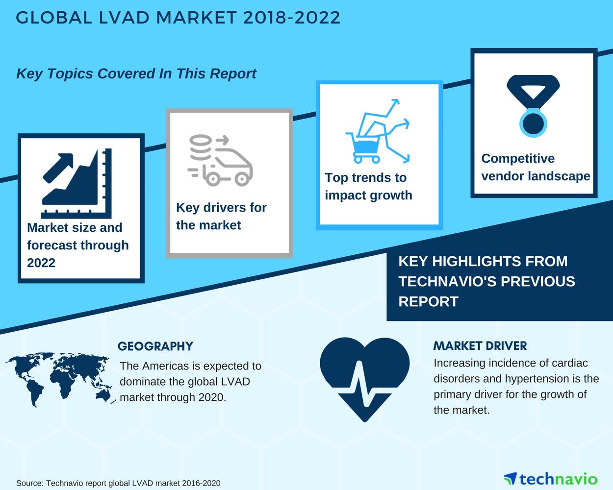 Global LVAD Market - Increasing Incidence of Cardiac Disorders to ...