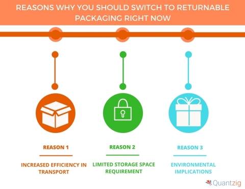 5 Reasons Why You Should Switch to Returnable Packaging Right Now (Graphic: Business Wire)