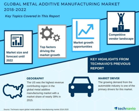 Technavio has published a new market research report on the global metal additive manufacturing market from 2018-2022. (Photo: Business Wire)