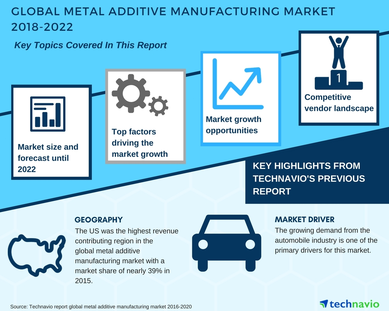 Global Metal Additive Manufacturing Market Latest