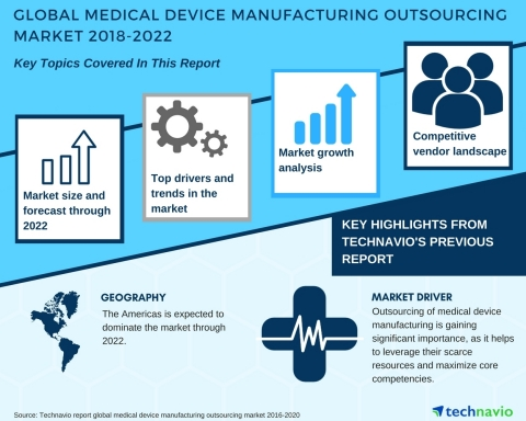 Technavio has published a new market research report on the global medical device manufacturing outsourcing market from 2018-2022. (Graphic: Business Wire)