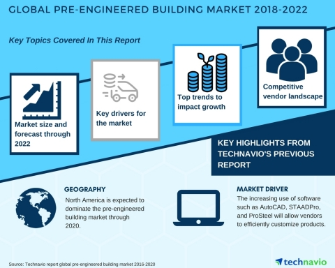 Technavio has published a new market research report on the global pre-engineered building market from 2018-2022. (Photo: Business Wire)