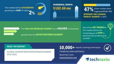 Technavio has published a new market research report on the global sodium tripolyphosphate market from 2018-2022. (Photo: Business Wire)