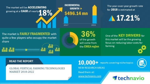 Technavio has published a new market research report on the global vertical farming technologies market from 2018-2022. (Photo: Business Wire)